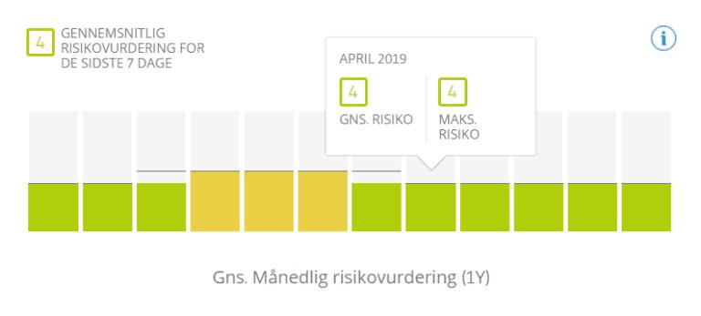 etoro risk score